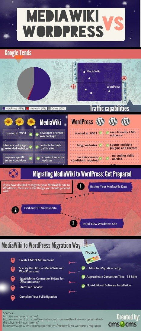 MediaWiki to WordPress: All the Way Migration [Infographic] | How to migrate from MediaWiki to WordPress [+Video] | Scoop.it