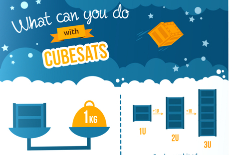 Cubesat Infographic - What can you do with a Cubesat? | The NewSpace Daily | Scoop.it
