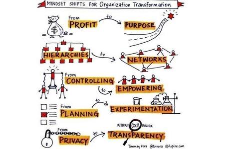 Ilyen egyszerű lenne? | Business coaching Budapest | Scoop.it