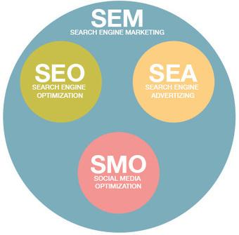 Formation SEO débutants – Quatrième Partie | http://www.squid ... | Référencement | SEO | Développement | Scoop.it