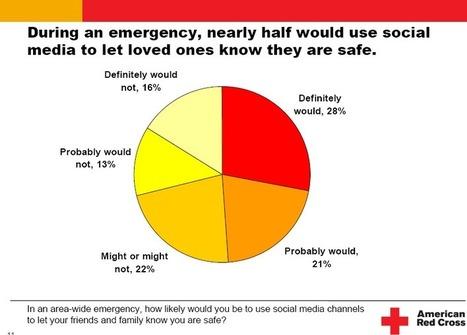 How Do We Use Social Media In a Disaster? | Jeffbullas's Blog | Entrepreneurship, Innovation | Scoop.it
