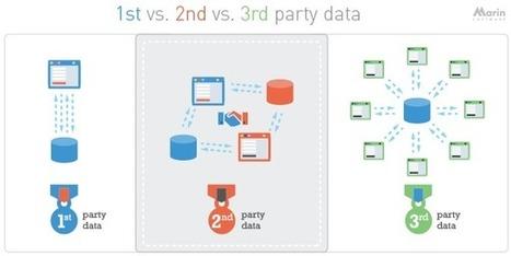 Les différentes données et comment les exploiter | Data Driven Marketing & Customer Intelligence. | Scoop.it