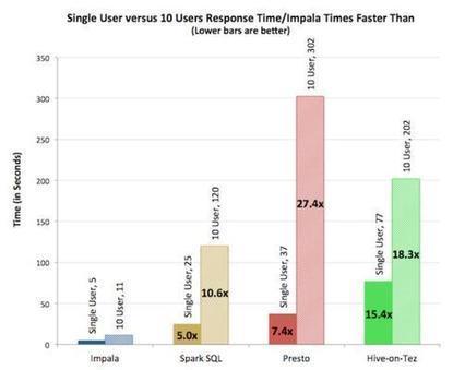 Cloudera Boosts Hadoop App Development On Impala - InformationWeek | BigData Hadoop Ecosystem | Scoop.it