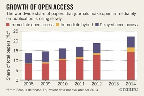Dutch lead European push to flip journals to open access   Supporting research for academic librarians   Scoop.it