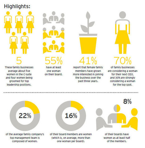 EY - Women in leadership: The family business advantage | The Challenges and Opportunities Facing Businesses with Family Involvement | Scoop.it