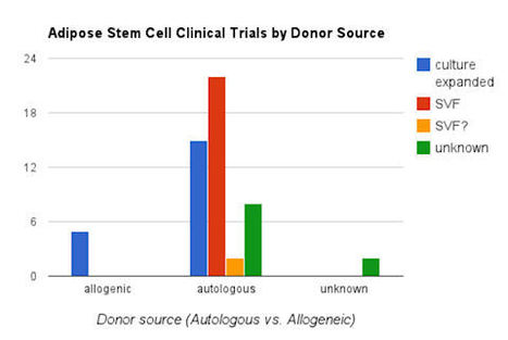 Adipose Stem Cell Clinical Trials by Donor Source | adipose stem cells | Scoop.it