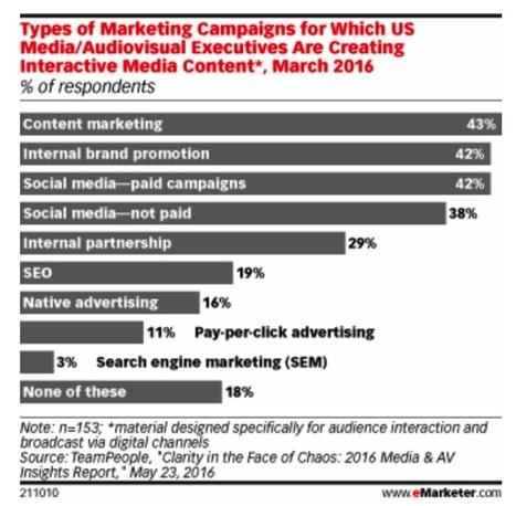 Content Marketing is Best Served Up Via Interactive Media | Social Media, Mobile, Wearable News & Views | Scoop.it