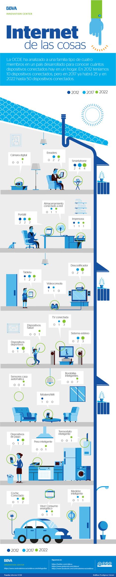 Internet de las cosas: un hogar conectado #infografia | Recursos i Eines | Scoop.it