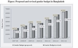 The state of gender budgeting in Bangladesh | Food Security and Nutrition in Asia | Scoop.it