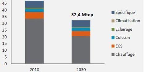 Comment la France pourrait diviser par quatre ses émissions d'ici à 2050 | carbon sequestration | Scoop.it