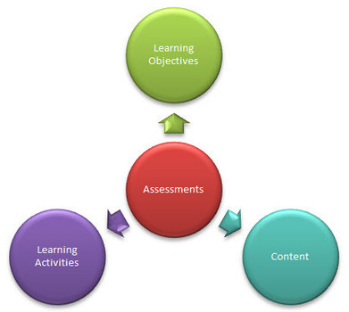 Assessments and Learning Objectives Go Hand-in-Hand in E ... | Quality assurance of eLearning | Scoop.it