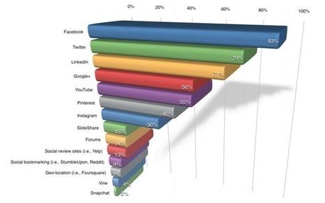Come i marketer usano i social media per il business? I nuovi dati di ... - Tech Economy | Woman in Web | Scoop.it