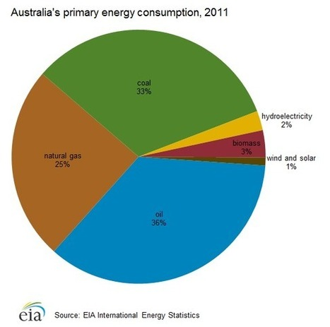 97 percent of #Australia #renewables investment dries up #coal #Abbott #corruption #climate | Messenger for mother Earth | Scoop.it