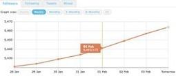5 Métriques Twitter Simples A Surveiller | La veille de generation en action sur la communication et le web 2.0 | Scoop.it