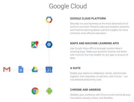 Google réorganise ses outils professionnels avec G Suite - Blog du Modérateur | Planète Projets : Gestion de projet - Travail collaboratif - Conduite du changement | Scoop.it