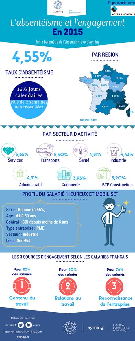 Infographie : L'absentéisme et l'engagement en 2015 | RH EMERAUDE | Scoop.it