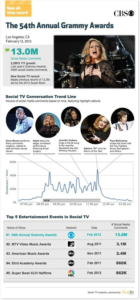 The 54th Annual Grammy Awards   Social TV & Second Screen Information Repository   Scoop.it