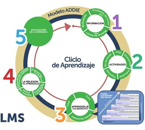 Características de un modelo efectivo de e-Learning | Tools, Tech and education | Scoop.it