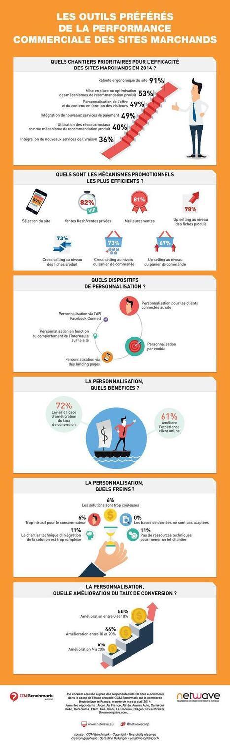 Comment les marchands optimisent leur performance commerciale ? | E-commerce | Scoop.it