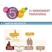 Infographie : Pratiquez le management transversal avec succès | La relation dans l'action | Scoop.it