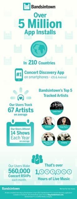 BandsInTown Reaches 5 Million App Installs - hypebot   MUSIC:ENTER   Scoop.it