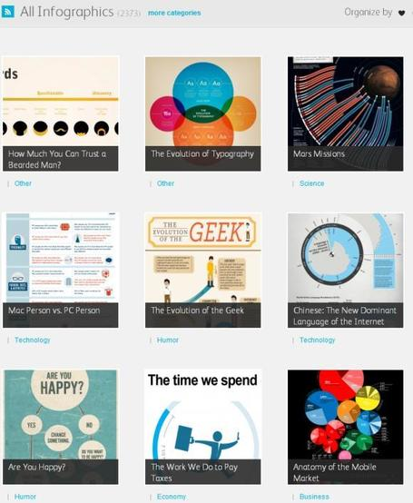 Visual.ly: A Gallery Of Amazing Infographics Online | visual data | Scoop.it