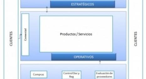 El Mapa de Procesos figura clave en la ISO 9001 | Implantación de Sistemas de Gestión y asesoramiento TIC | ISO - Gestión empresarial | Scoop.it