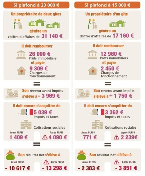 Les Gîtes de France tirent la sonnette d'alarme   Les evolutions de l'offre touristique   Scoop.it