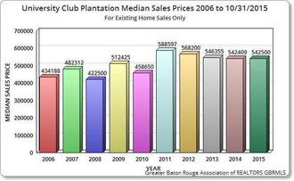 University Club Plantation Baton Rouge Price Charts | Baton Rouge Real Estate News | Scoop.it