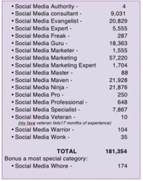 Insolite : il y a 21 876 Social Media Ninjas sur Twitter | promotion marketing | Scoop.it