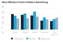 Native Advertising Trends: Brands See Value, Publishers Like Sponsored Posts | online advertising | Scoop.it
