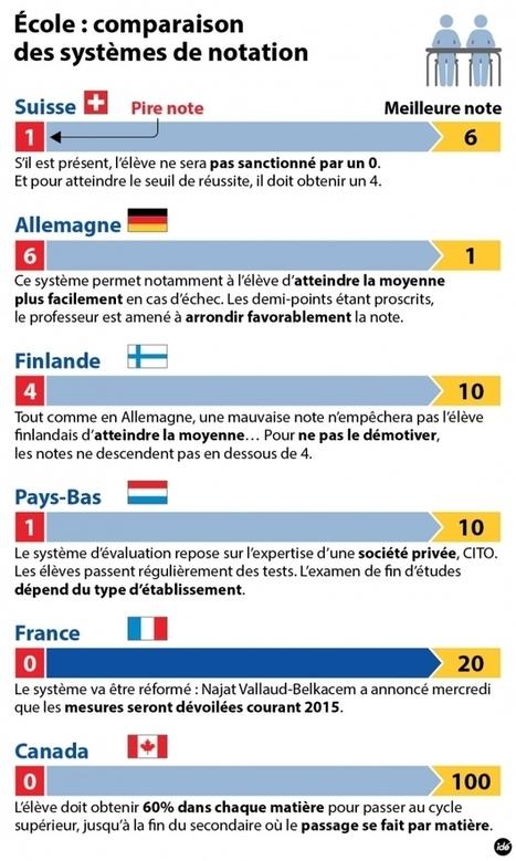 France Bleu | Faut-il supprimer les notes à l'école ? | FLE | Scoop.it