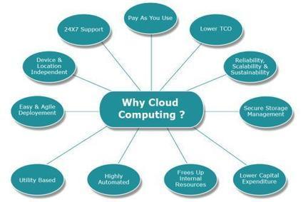 Cloud computing services facilitate huge data storage at low cos | Micro Rentals | Scoop.it