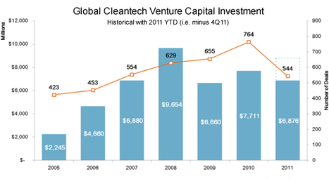 Predictions for cleantech in 2012 | The Great Transition | Scoop.it