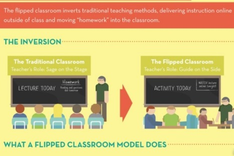 The Flipped Classroom Engages Students and Challenges Teachers | Esl teaching ideas | Scoop.it