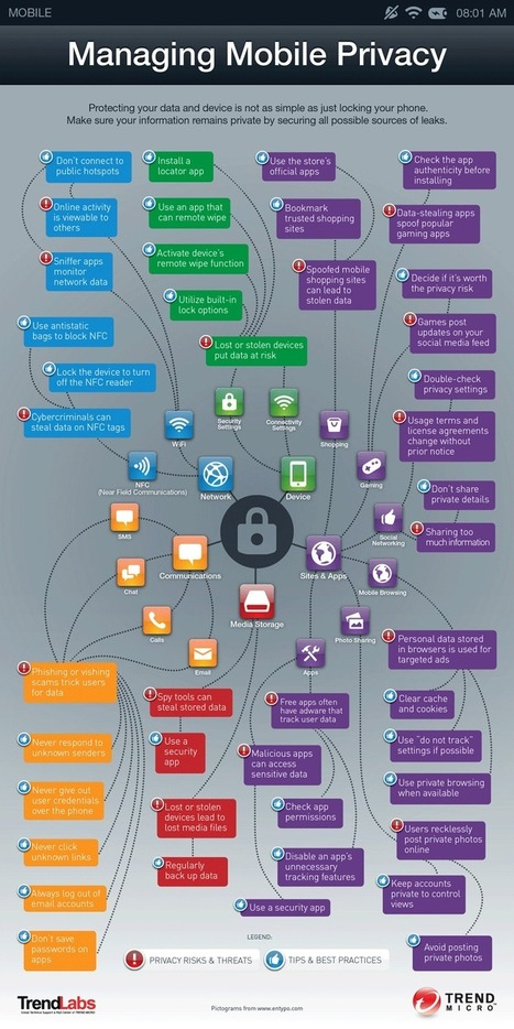 Managing Mobile Privacy | Security Intelligence Blog [Infographic] | Didactics and Technology in Education | Scoop.it