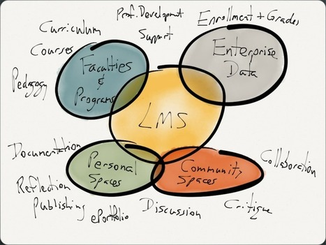 on the role of the lms in higher education | D'Arcy Norman dot net | Era Digital - um olhar ciberantropológico | Scoop.it