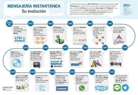 Historia de la mensajería instantánea #infografia #infographic | ilusaobento | Scoop.it