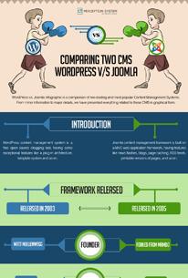 Comparing Two CMS- WordPress v/s Joomla | Infographic | Scoop.it