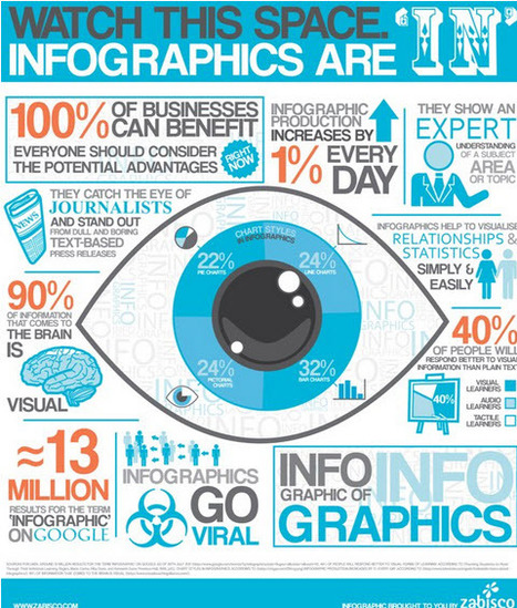 9 Reasons to Use Infographics as Part of Your Content Marketing | Curation, Social Business and Beyond | Scoop.it