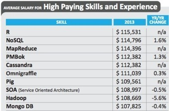 Revolutions | R skills attract the highest salaries in the US | Statistics with R | Scoop.it