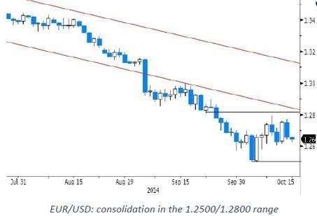 Weak (USD), weaker (Euro), weakest (sterling)! | MFX Markets | Scoop.it