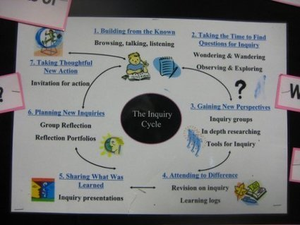Inquiry in the Classroom: 7 Simple Tools To Get You Started | Educational Technology Integration | Scoop.it
