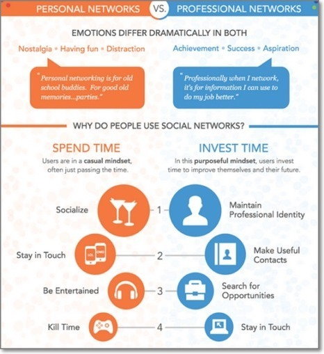 The Ultimate Guide to Public Social Networks vs. Private Online ... | Brand Communities | Scoop.it