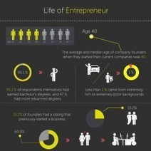 Life of Entrepreneur | Visual.ly | AP psych infographs | Scoop.it