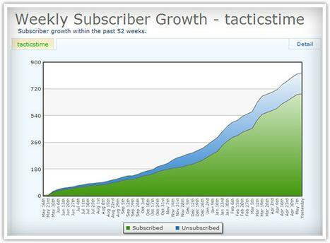 How To Find 697 Email Subscribers In Your First Year   Market to real people   Scoop.it
