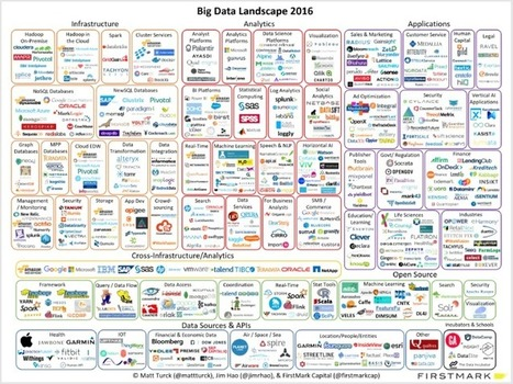 Big data landscape 2016 | Designing  service | Scoop.it