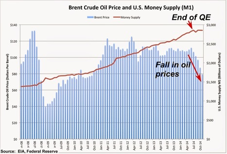 The Oil Price Fall: An Explanation in Two Charts | The Great Transition | Scoop.it