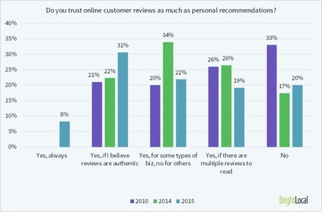 87% of Potential Customers Won't Consider Businesses With Low Ratings | MarketingHits | Scoop.it