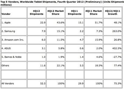 Qui étaient les meilleurs vendeurs de tablettes en fin d'année 2012 ? | Android, Iphone : Smartphone, téléphonie mobile et tablettes | Scoop.it